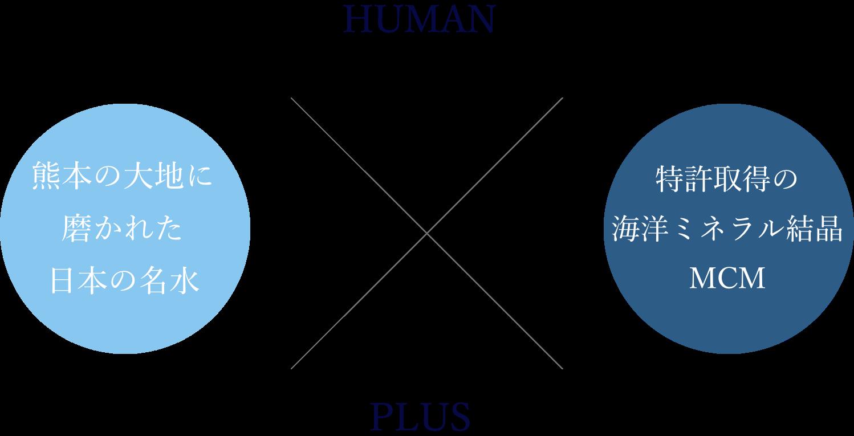 HUMAN PLUS 熊本の大地に磨かれた名水×特許取得の海洋ミネラル結晶MCM